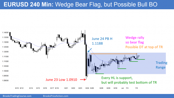 Futures trading strategies for day trading on the EURUSD Forex chart. It is in bear rally after Brexit sell climax.