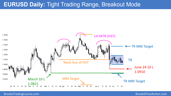 The EURUSD Daily Forex chart is at the end of a trading range and in breakout mode.