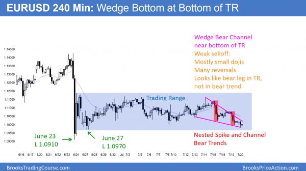 EURUSD Forex chart in wedge bear channel.
