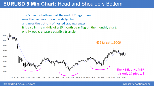 EURUSD Forex head and shoulders bottom