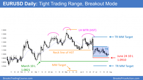 The daily EURUSD Forex chart is in a tight range. How to trade July FOMC Report.