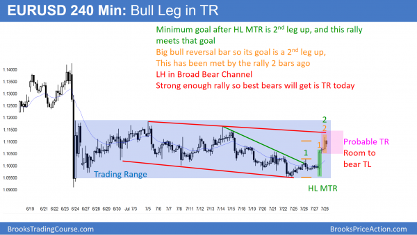 Day trading an August stock market bear trend. EURUSD Forex rally in trading range.
