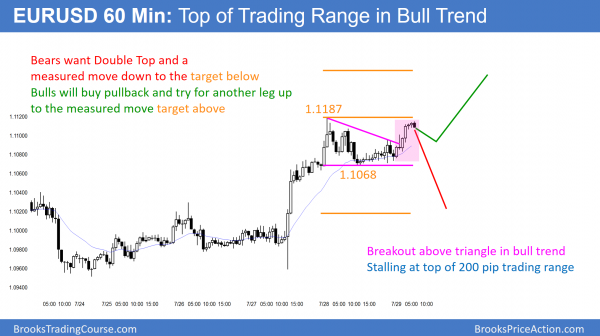 Day trading the last day of the month.EURUSD breakout above a triangle bull flag.