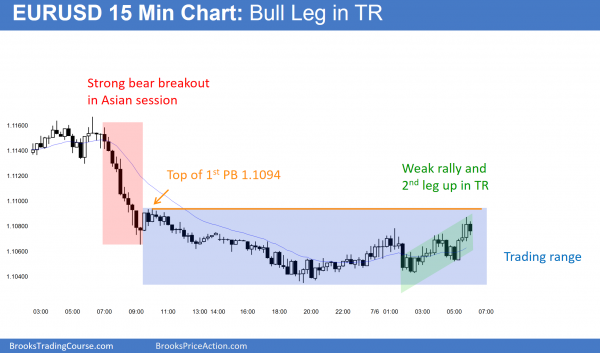 How to trade online after the EURUSD had a weak rally.