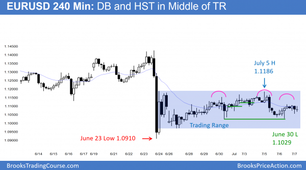 Learn how to trade the EURUSD Forex chart in breakout mode.