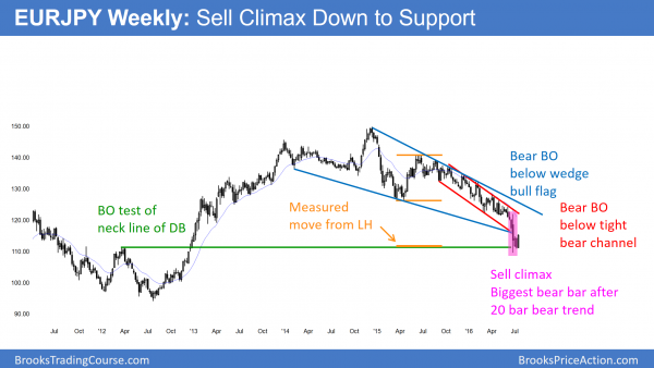 EURJPY weekly Forex chart shows sell climax.