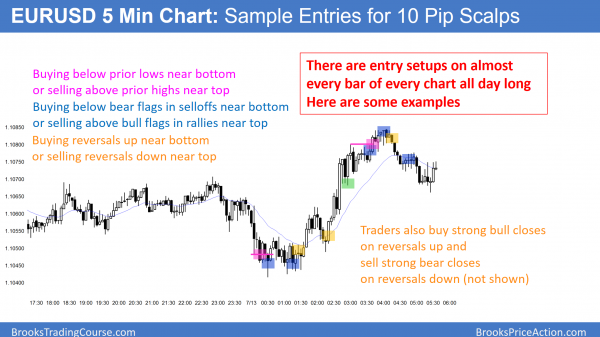 EURUSD Forex scalping entries for day traders.