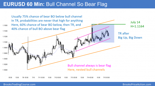60 minute EURUSD Forex chart is in a bull channel and therefore a bear flag.