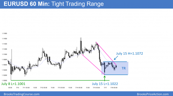 EURUSD Forex price acton is in a trading range.