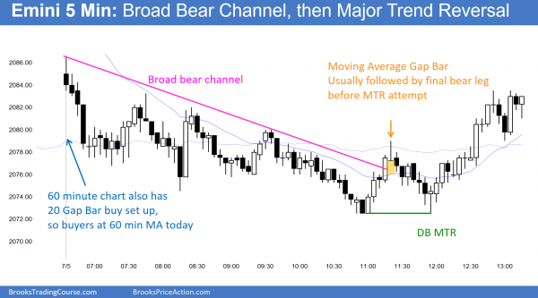 The Emini chart had a major trend reversal today for day trading.
