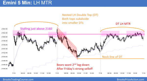 The Emini has a nested double top (DT). Both the left and right tops subdivide into smaller double tops. The right high is also a double top lower high major trend reversal (DT LH MTR).