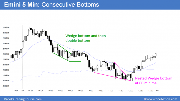The Emini reversed up from consecutive bottoms.