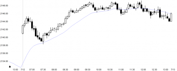 The Emini broke out to a new all-time high and day traders need to learn how to trade the breakout.