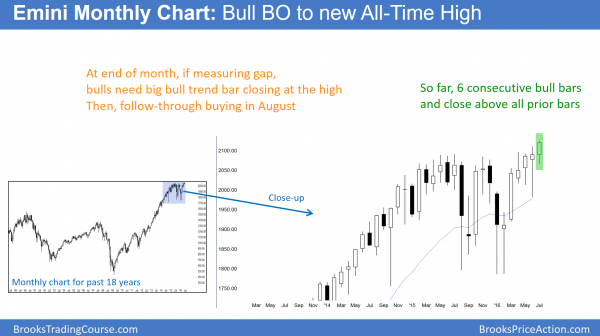 S&P Emini futures market analysis weekly report for July 9, 2016.  Those learning how to trade the markets see that this month's candlestick pattern on the monthly chart is a strong bull breakout to a new all-time high.