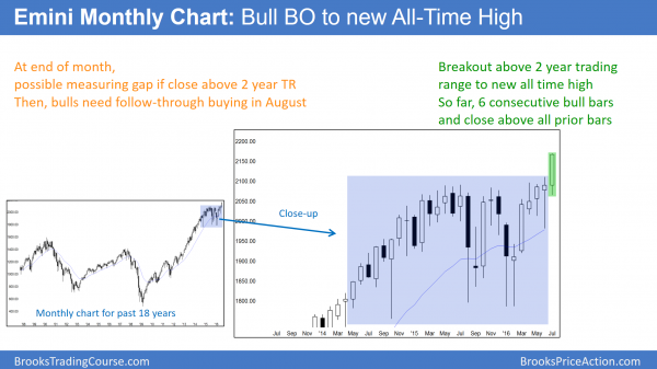 Emini strong bull breakout  to all time high