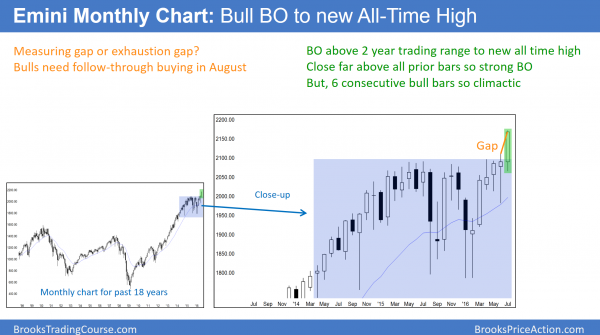 S&P Emini futures market analysis weekly report for July 30, 2016.  Those learning how to trade the markets see that this month's candlestick pattern on the monthly chart is a strong bull breakout to a new all-time high. August stock market crash is unlikely.