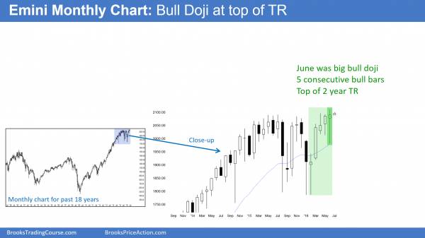 S&P Emini futures market analysis weekly report for July 2, 2016.  Those learning how to trade the markets see that this month's candlestick pattern on the monthly chart is formed a bull doji.