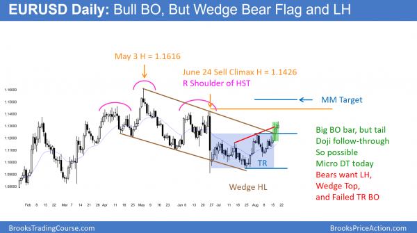 EURUSD Forex head and shoulders top and wedge bear flag