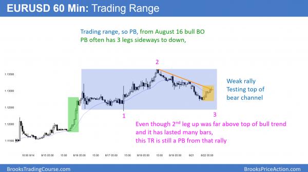 EURUSD trading range in bull trend