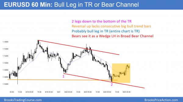 EURUSD bull leg in bear channel