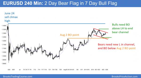 EURUSD Forex bull flag and bear falg