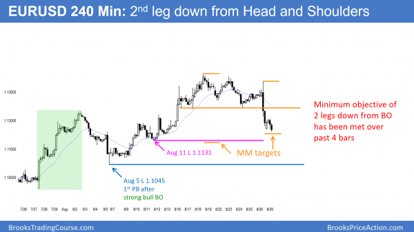 EURUSD Forex head and shoulders top