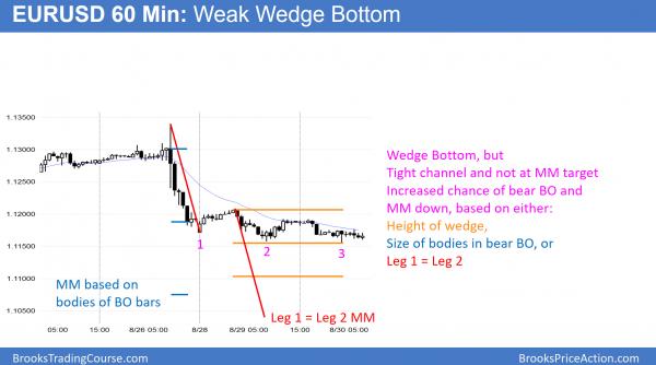 EURUSD weak wedge bottom