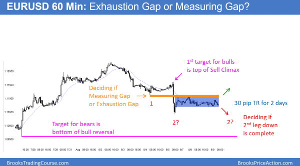 EURUSD Forex 60 min chart shows either exhaustion gap or measuring gap