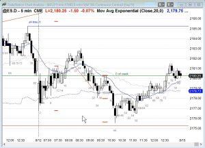 Ask Al Brooks Trading Range Days 2 Legs not Swings
