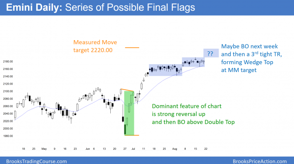 daily emini candlestick chart has series of possible final bull flags. there is a resistance magnet above.