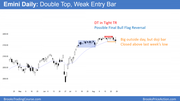 daily emini candlestick chart has double top in tight trading range and final flag top.