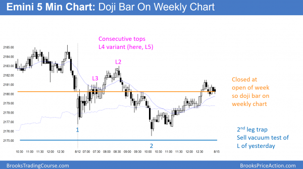 doji candlestick pattern on emini