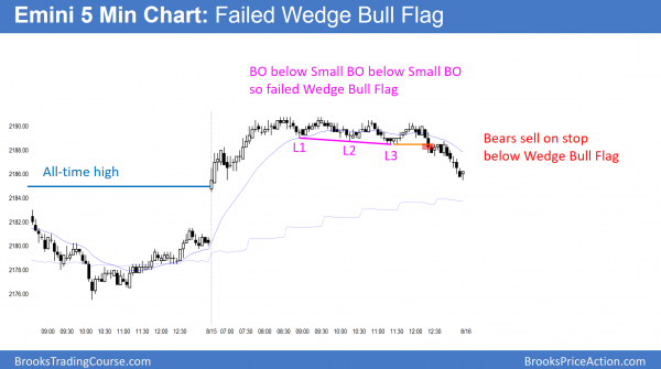 Emini failed wedge bull flag
