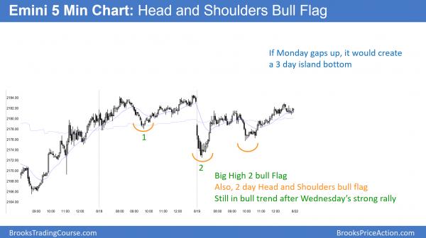 Head and shoulders bull flag in emini