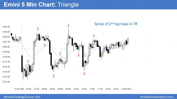emini triangle and 2nd leg traps