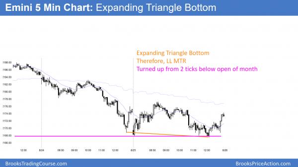 emini expanding triangle