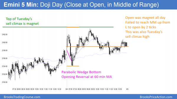 Emini formed a doji day as its candlestick pattern going into tomorrow's unemployment report.