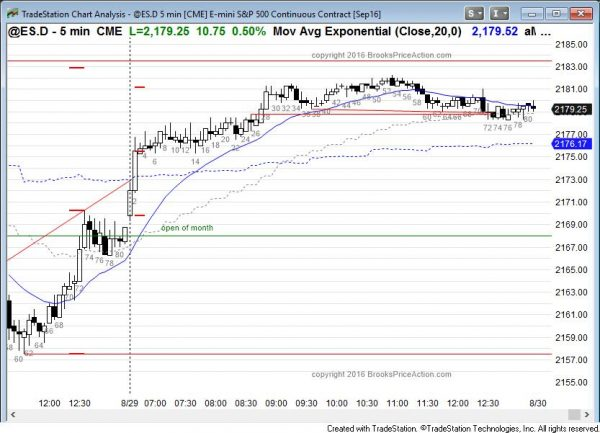 emini small pullback bull trend and lower high in bear channel