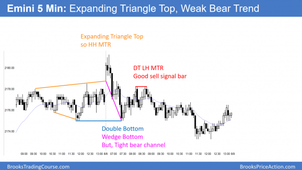 Emini expanding triangle top and trend reversal.