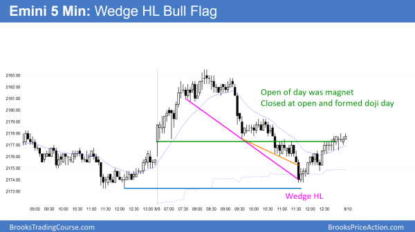 emini nested final flag and expanding triangle tops