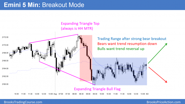 Emini expanding triangle higher high major trend reversal top and bull flag.
