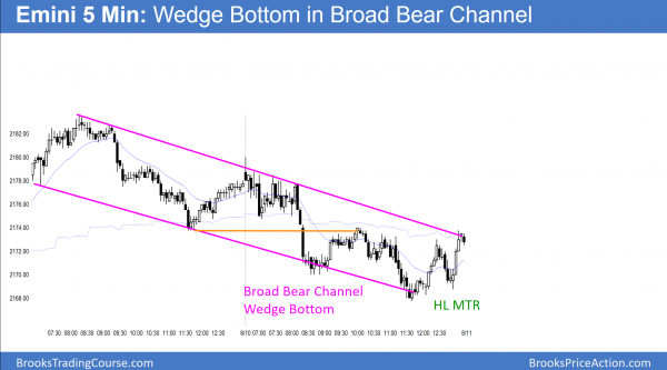 emini broad bear channel and wedge bottom