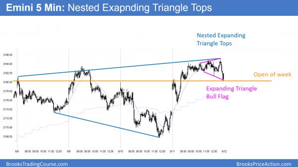 Emini nested expanding triangle tops