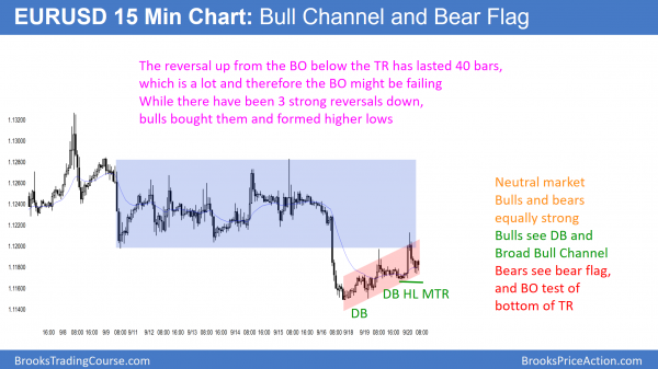 EURUSD bear flag and bull channel