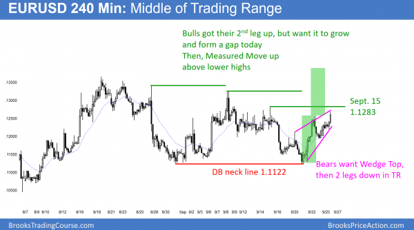EURUSD Forex wedge top and triangle candlestick pattern