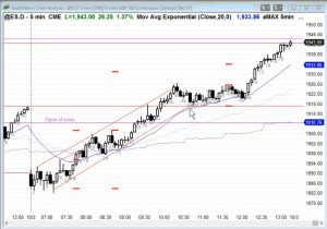 Ask Al Brooks Breakout Pullback Trading