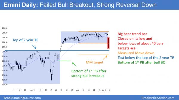 Emini bear trend reversal for candlestick pattern