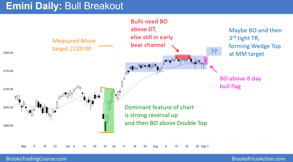 the daily Emini chart is breaking above a bull flag.