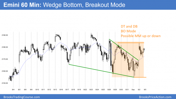 Emini double top and double bottom so breakout mode.