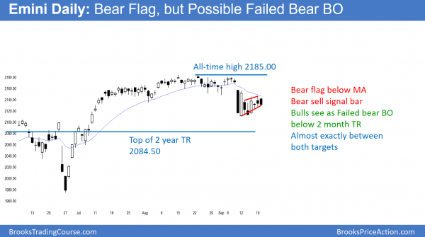 emini bear flag before tomorrow's FOMC Fed interest rate hike.
